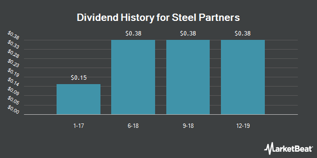 Dividend Payments by Quarter for Steel Partners Holdings LP (NYSE:SPLP)