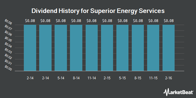 Dividend Payments by Quarter for Superior Energy Services (NYSE:SPN)