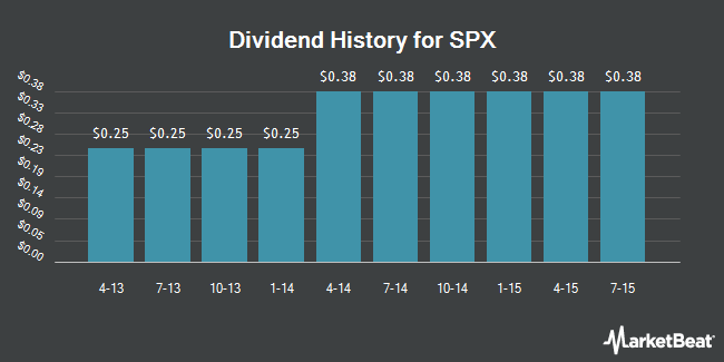 Dividend Payments by Quarter for SPX (NYSE:SPXC)