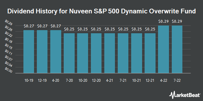 Dividend Payments by Quarter for Nuveen S&P 500 Dynamic Overwrite Fund (NYSE:SPXX)