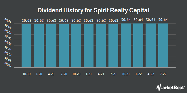 Dividend Payments by Quarter for Spirit Realty Capital (NYSE:SRC)