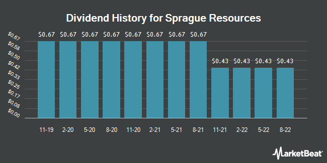 Dividend History for Sprague Resources (NYSE:SRLP)