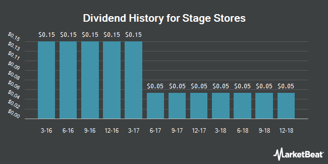 Dividend Payments by Quarter for Stage Stores (NYSE:SSI)