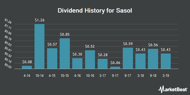Dividend Payments by Quarter for Sasol (NYSE:SSL)