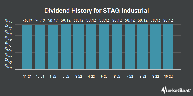 Dividend Payments by Quarter for Stag Industrial (NYSE:STAG)
