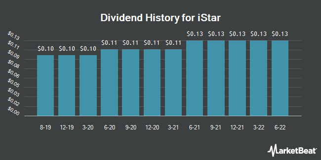 Dividend History for istar (NYSE:STAR)