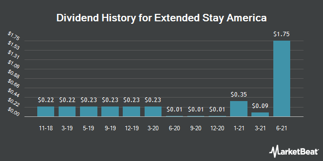 Dividend Payments by Quarter for Extended Stay America (NYSE:STAY)
