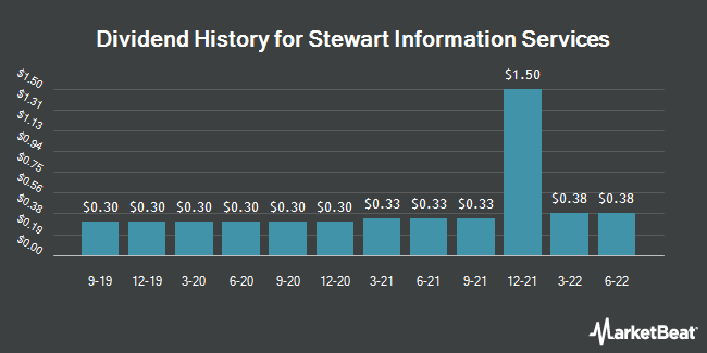 Dividend Payments by Quarter for Stewart Information Services Corporation (NYSE:STC)