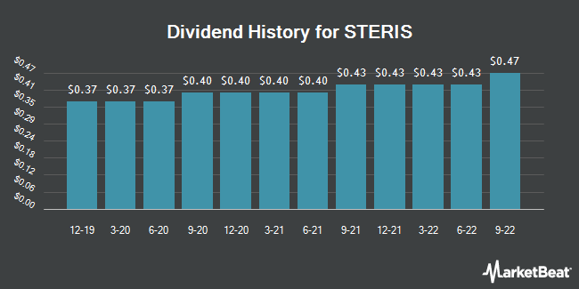 Dividend Payments by Quarter for Steris Plc (NYSE:STE)