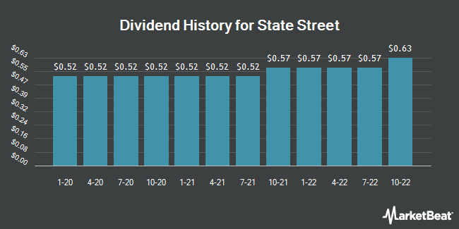 Dividend Payments by Quarter for State Street (NYSE:STT)