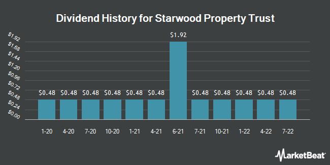 Dividend Payments by Quarter for STARWOOD PROPERTY TRUST, INC. (NYSE:STWD)