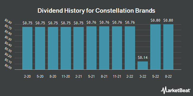 Dividend Payments by Quarter for Constellation Brands (NYSE:STZ)