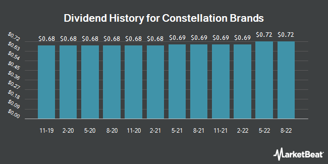 Dividend History for Constellation Brands (NYSE:STZ.B)