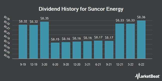 Dividend Payments by Quarter for Suncor Energy (NYSE:SU)
