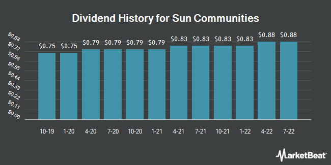 Dividend Payments by Quarter for Sun Communities (NYSE:SUI)