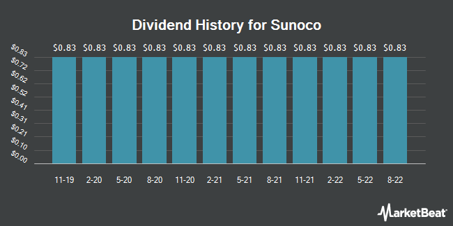 Dividend Payments by Quarter for Sunoco LP (NYSE:SUN)