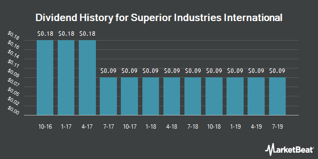 Dividend Payments by Quarter for Superior Industries International (NYSE:SUP)