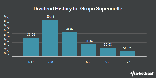 Dividend Payments by Quarter for Grupo Supervielle (NYSE:SUPV)