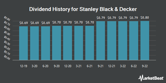 Dividend Payments by Quarter for Stanley Black & Decker (NYSE:SWK)