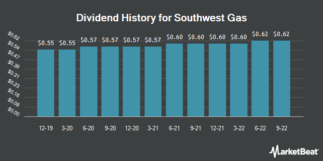 Dividend Payments by Quarter for Southwest Gas Holdings (NYSE:SWX)