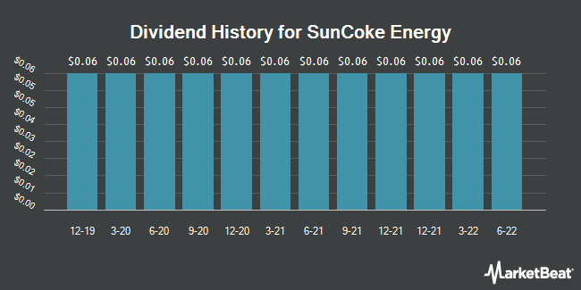 Dividend Payments by Quarter for SunCoke Energy (NYSE:SXC)