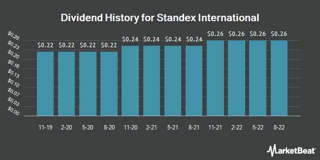Dividend Payments by Quarter for Standex International Corporation (NYSE:SXI)