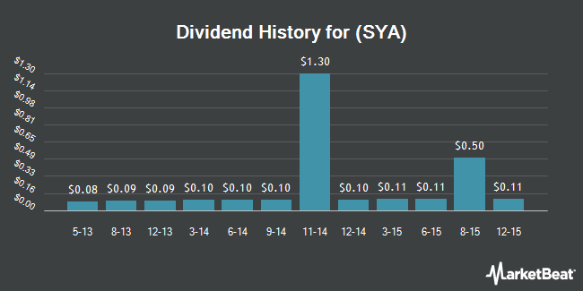 Dividend Payments by Quarter for Symetra Financial (NYSE:SYA)