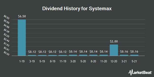 Dividend Payments by Quarter for Systemax (NYSE:SYX)