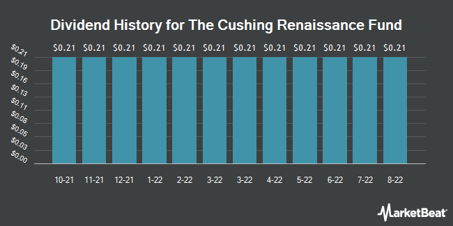 Dividend Payments by Quarter for Cushing Renaissance Fund (NYSE:SZC)