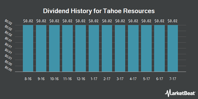 Dividend Payments by Quarter for Tahoe Resources (NYSE:TAHO)
