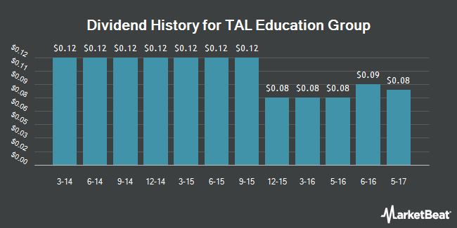 Dividend Payments by Quarter for TAL Education (NYSE:TAL)