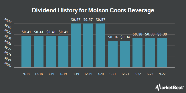 Dividend Payments by Quarter for Molson Coors Brewing (NYSE:TAP)