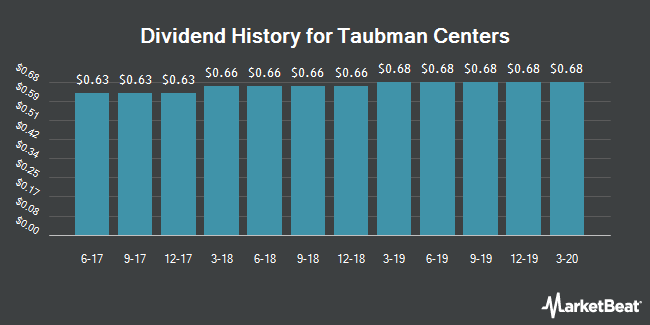 Dividend Payments by Quarter for Taubman Centers (NYSE:TCO)