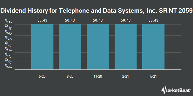 Dividend History for Telephone and Data Systems, Inc. SR NT 2059 (NYSE:TDE)