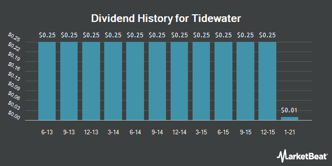 Dividend Payments by Quarter for TIDEWATER INC (NYSE:TDW)