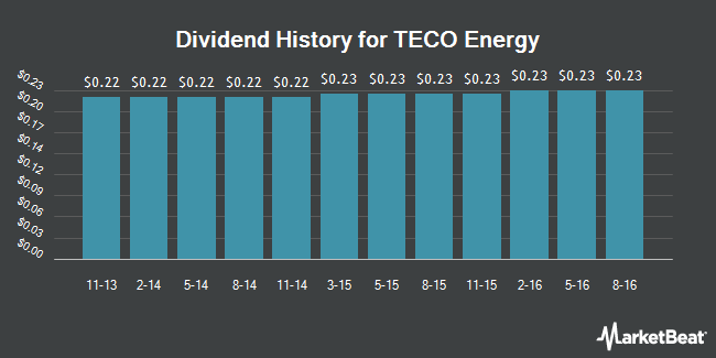 Dividend Payments by Quarter for TECO Energy (NYSE:TE)
