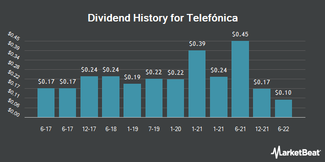 Dividend Payments by Quarter for Telefonica SA (NYSE:TEF)