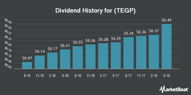 Dividend Payments by Quarter for Tallgrass Energy GP (NYSE:TEGP)