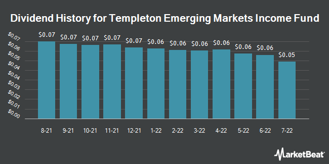 Dividend Payments by Quarter for Templeton Emerging Markets Income Fund (NYSE:TEI)