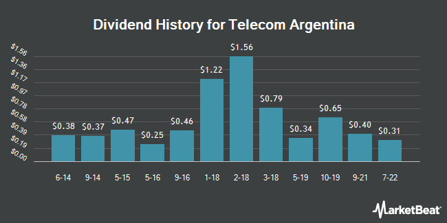 Dividend Payments by Quarter for Telecom Argentina (NYSE:TEO)