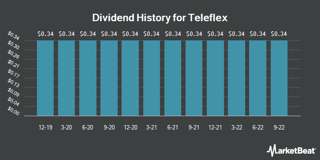 Dividend Payments by Quarter for Teleflex Incorporated (NYSE:TFX)
