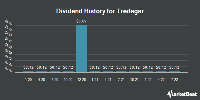 Dividend Payments by Quarter for Tredegar Corporation (NYSE:TG)