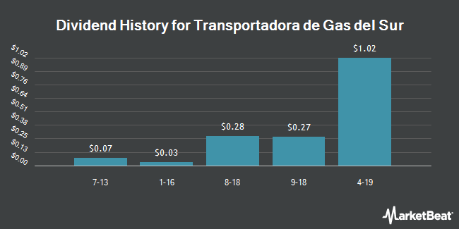 Dividend Payments by Quarter for Transportadora De Gas Sa Ord B (NYSE:TGS)