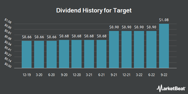 Dividend Payments by Quarter for Target Corporation (NYSE:TGT)