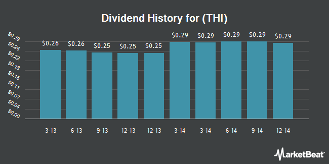 Dividend Payments by Quarter for Tim Hortons (NYSE:THI)