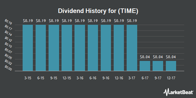 Dividend Payments by Quarter for Time (NYSE:TIME)