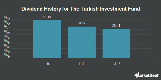 Dividend Payments by Quarter for Turkish Investment Fund (NYSE:TKF)