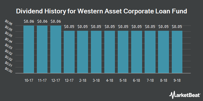 Dividend Payments by Quarter for Western Asset Corporate Loan Fund (NYSE:TLI)