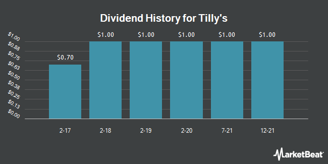 Dividend Payments by Quarter for Tilly`s (NYSE:TLYS)