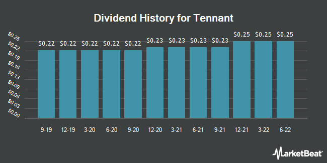 Dividend Payments by Quarter for Tennant Company (NYSE:TNC)
